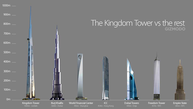 http://www.comfortablelife.asia/images/2011/08/The-KingDom-Tower-vs-the-rest.jpg